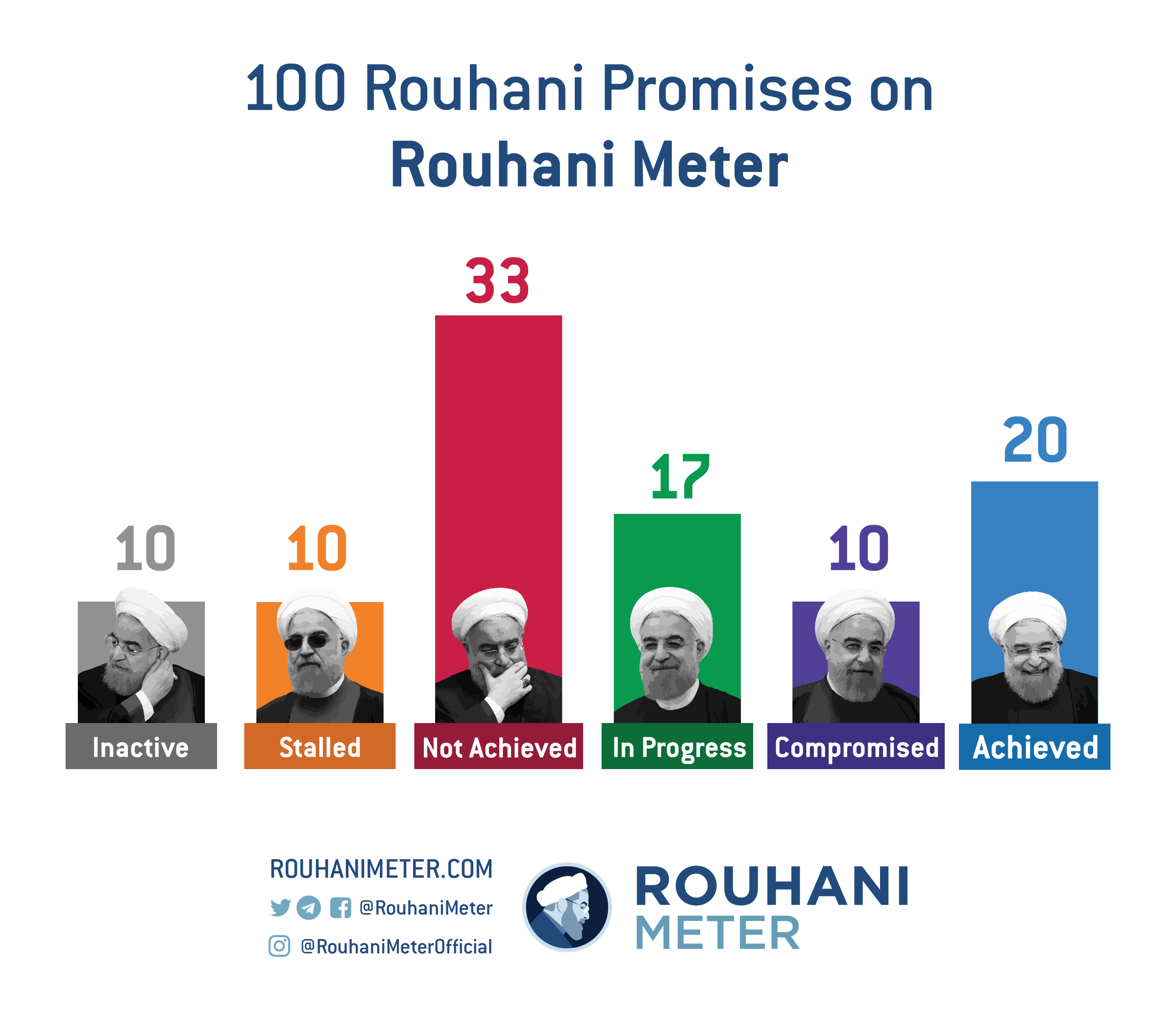 RM-AnnualRepor2018-promises-stats-EN